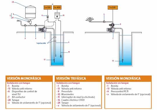 Calefaccion comercial quemoil s a y la termomec nica s - Bomba de agua domestica ...
